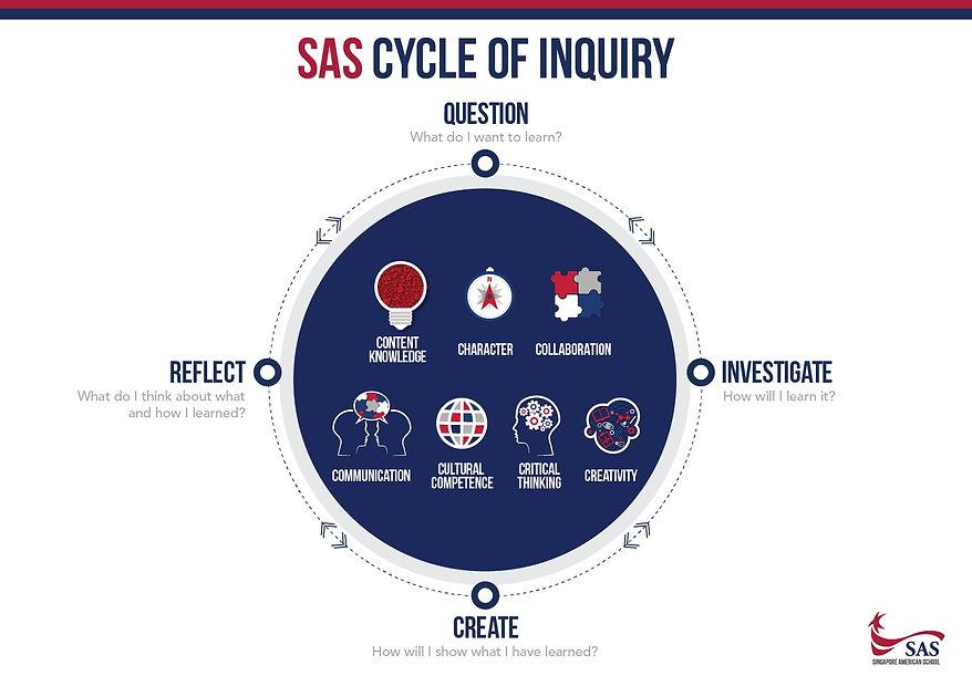 SAS_cycle_of_inquiry.jpg