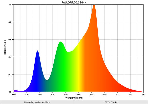 FALLOFF_20_3244K_SpectralDistribution.jp
