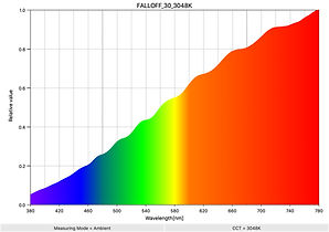 FALLOFF_58_3253K_SpectralDistribution.jp