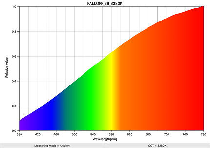FALLOFF_29_3280K_SpectralDistribution.jp