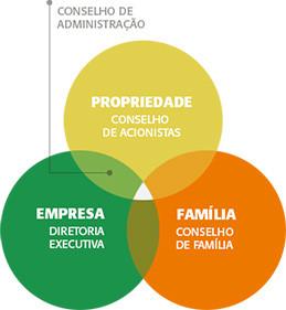 A implantação da governança nas empresas familiares