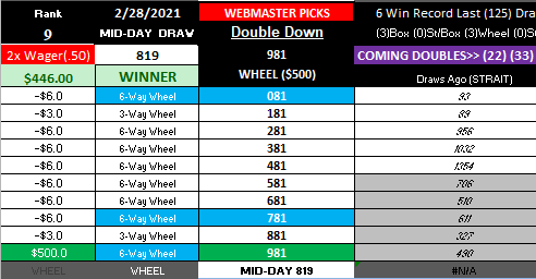 Florida pickmythree BIG WM Winner! MID-DAY 2-28-2021