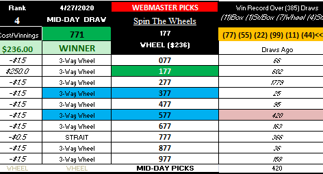 BIG WM WINNER! MID-DAY 4-27-20