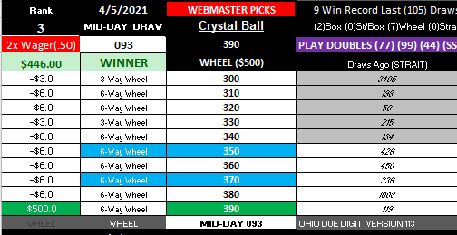pickmythree OHIO BIG WM WINNER! MID-DAY 4-5-2021