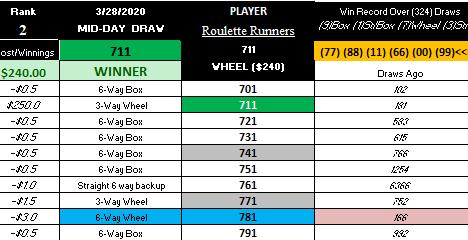 BIG WINNER! MID-DAY 3-28-2020