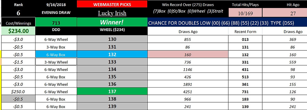 Congratulations! If you followed the Webmaster suggestion in last evening's Ohio Pick Three