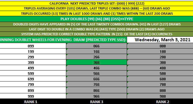 California Daily 3 'DOUBLET' WHEELS TABLE HIT! 66 EVENING 3-3-21