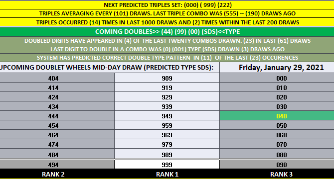 California Daily 3 'DOUBLET' WHEELS TABLE HIT! 00 MID-DAY 1-29-2021