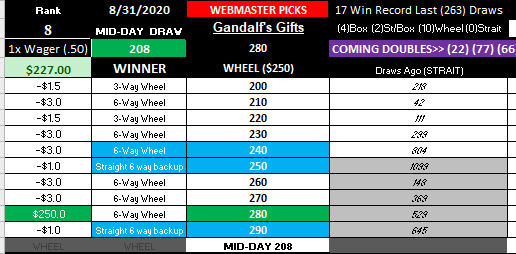 BIG WM WINNER! MID-DAY 8-31-2020
