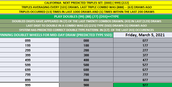 California Daily 3 'DOUBLET' WHEELS TABLE HIT! 77 MID-DAY 3-5-2021