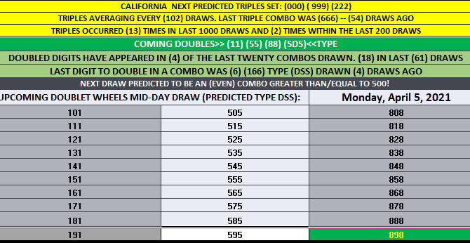 California Daily 3 'DOUBLET' WHEELS TABLE HIT! 88 MID-DAY 4-5-2021