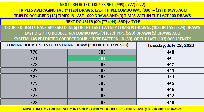 PICK MY THREE 'DOUBLET' TABLE HIT! EVENING 7/28/20