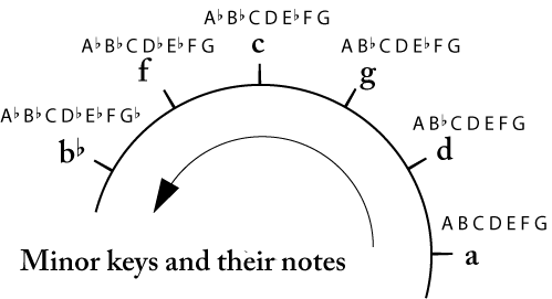 minor keys on the circle and their notes