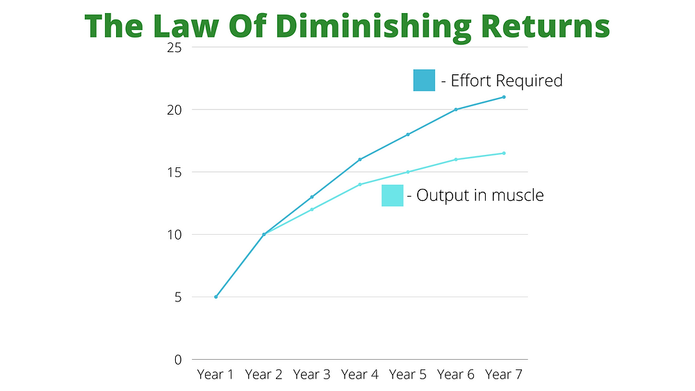 This graph is to show how 'The Law of Diminishing Returns' applies to the progress you achieve in gym over time. Essentially, the bigger and stronger you get, the harder it is to see returns on your investment.