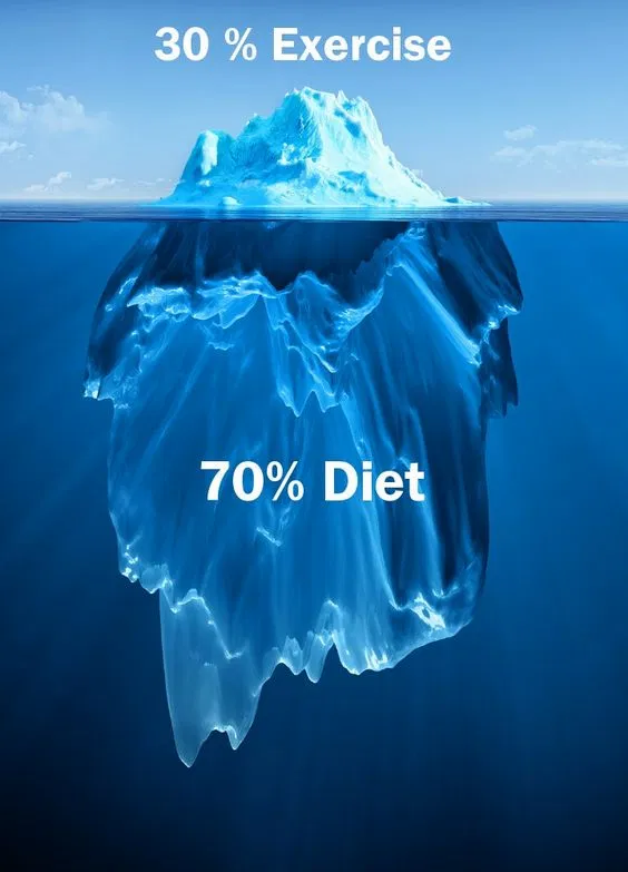 When it comes to getting results in the gym it's mainly down to how good your diet is.