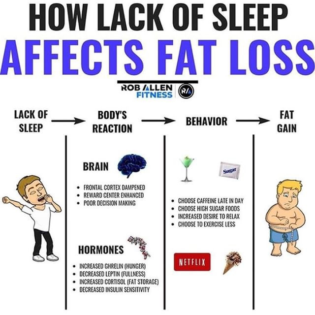 Image to show how lack of sleep affects fat loss