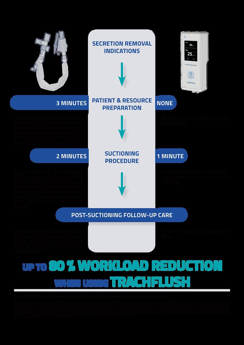 WO HEADER TrachFlush VS Suctioning .png
