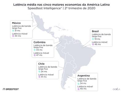 Brasil em primeiro na América Latina em banda larga fixa