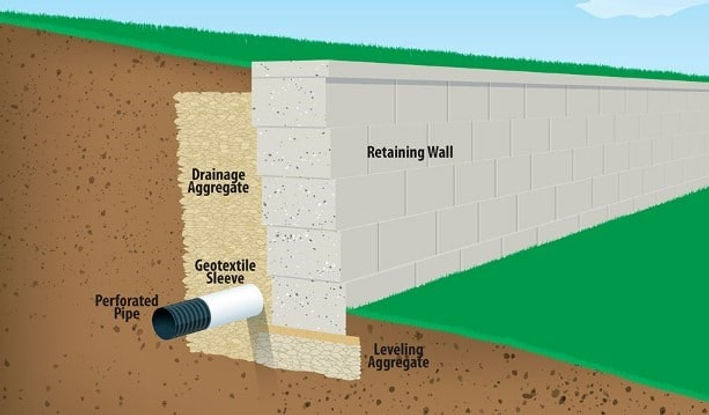 retaining-wall-with-proper-drainage-syst