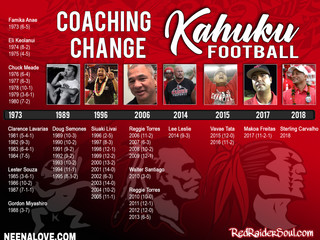 Coaching Change @ Kahuku