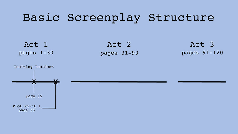Act 1 Structure