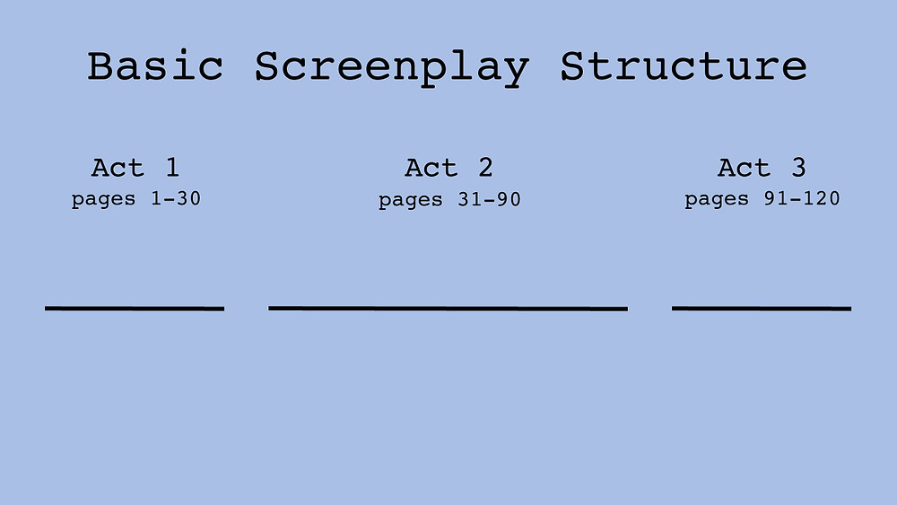 Basic Screenplay Structure