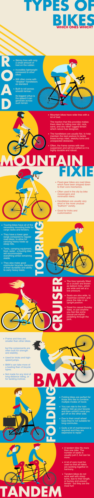 Types of Bike - A visual quickfire guide.....