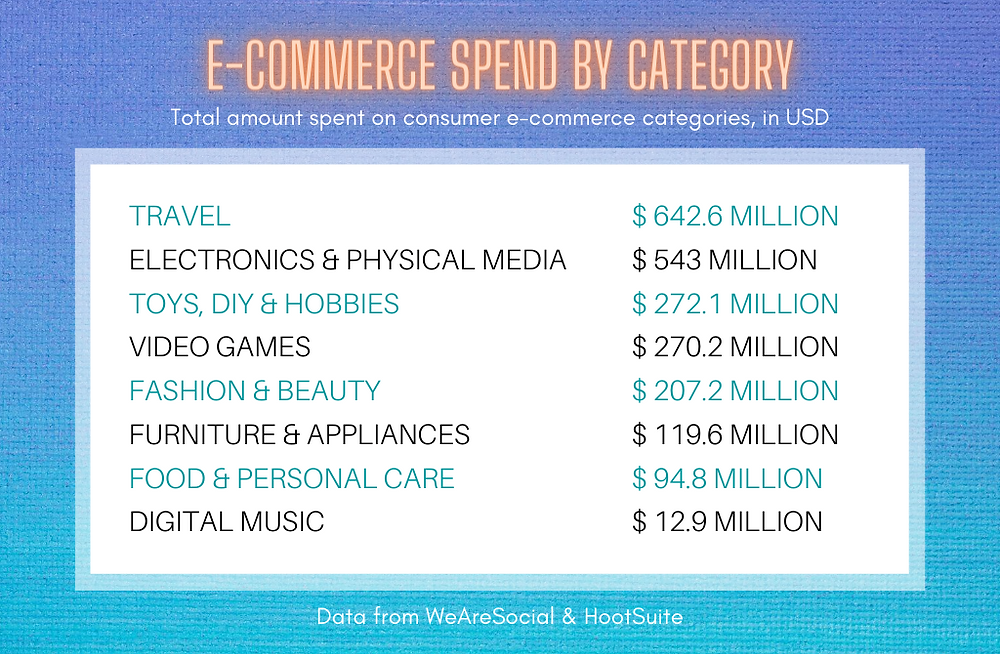 E-Commerce Spend by Category (2018) Data from WeAreSocial and HootSuite | Philippines E-Commerce