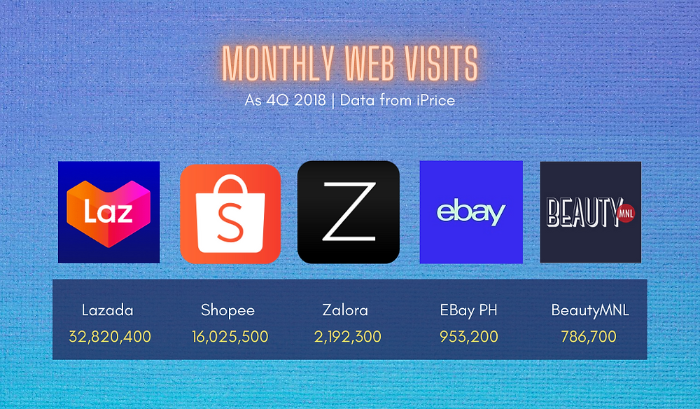 Monthly Web Visits of E-Commerce Stores in the Philippines 2018 | Data from iPrice