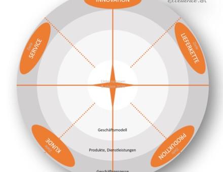 Digital Sandbox: Der Kurzworkshop als Impulsgeber oder Problemlöser