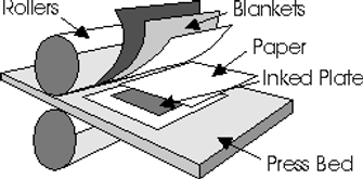 The image represents the placement of 3 blankets, the paper to be printed and the plate on press bed