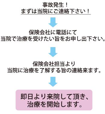 仙台市、交通事故、むちうち