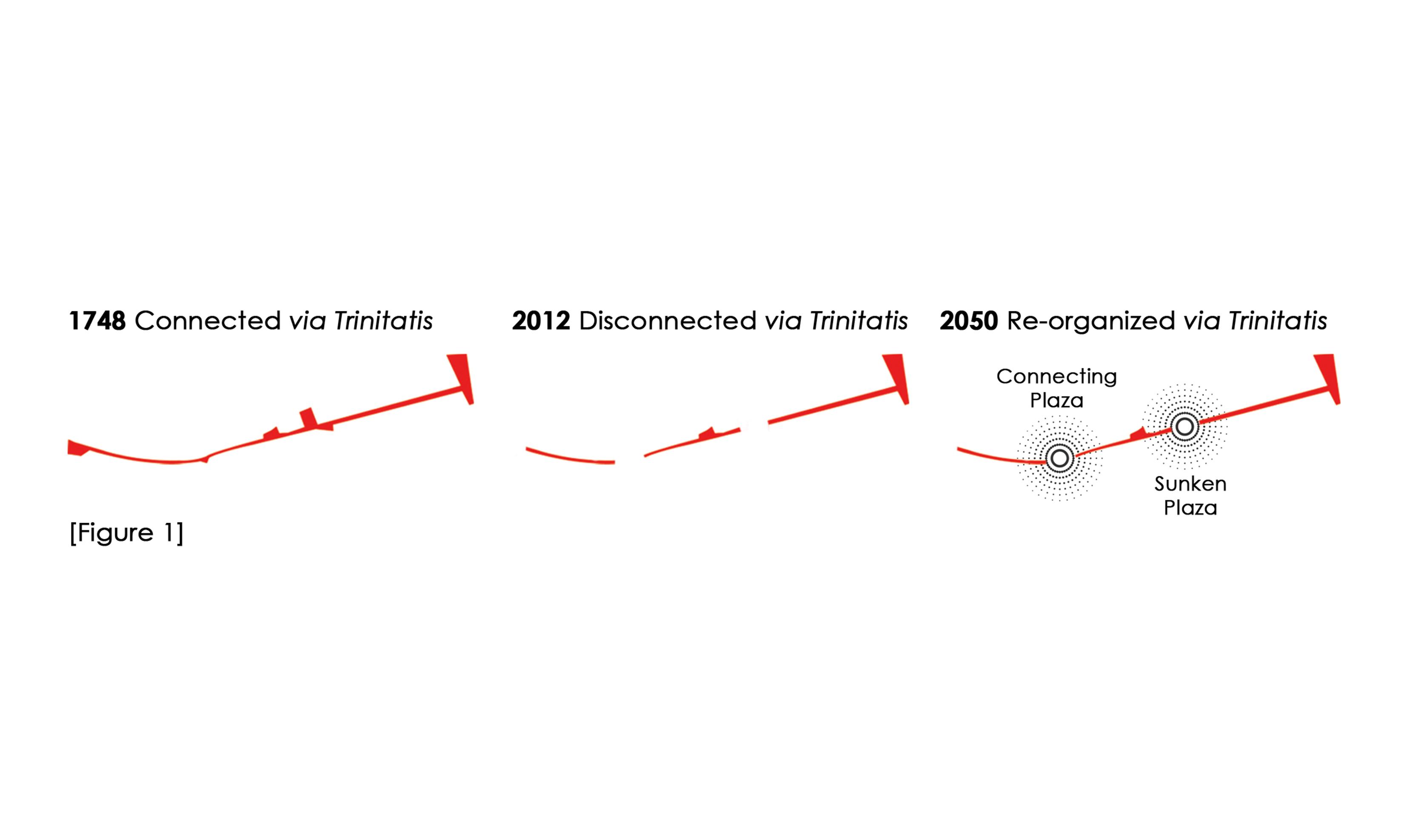Via Trinitatis Timeline