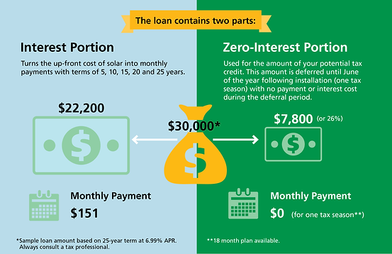 SUNF-Understanding-Tax-Credits26percent-