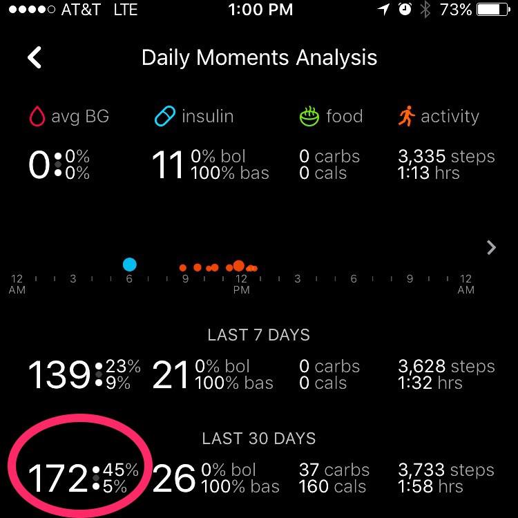 Screen shot from One Drop App (www.onedrop.today)