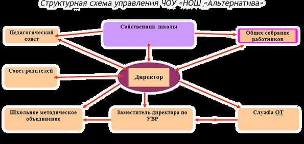 Схема управления.png