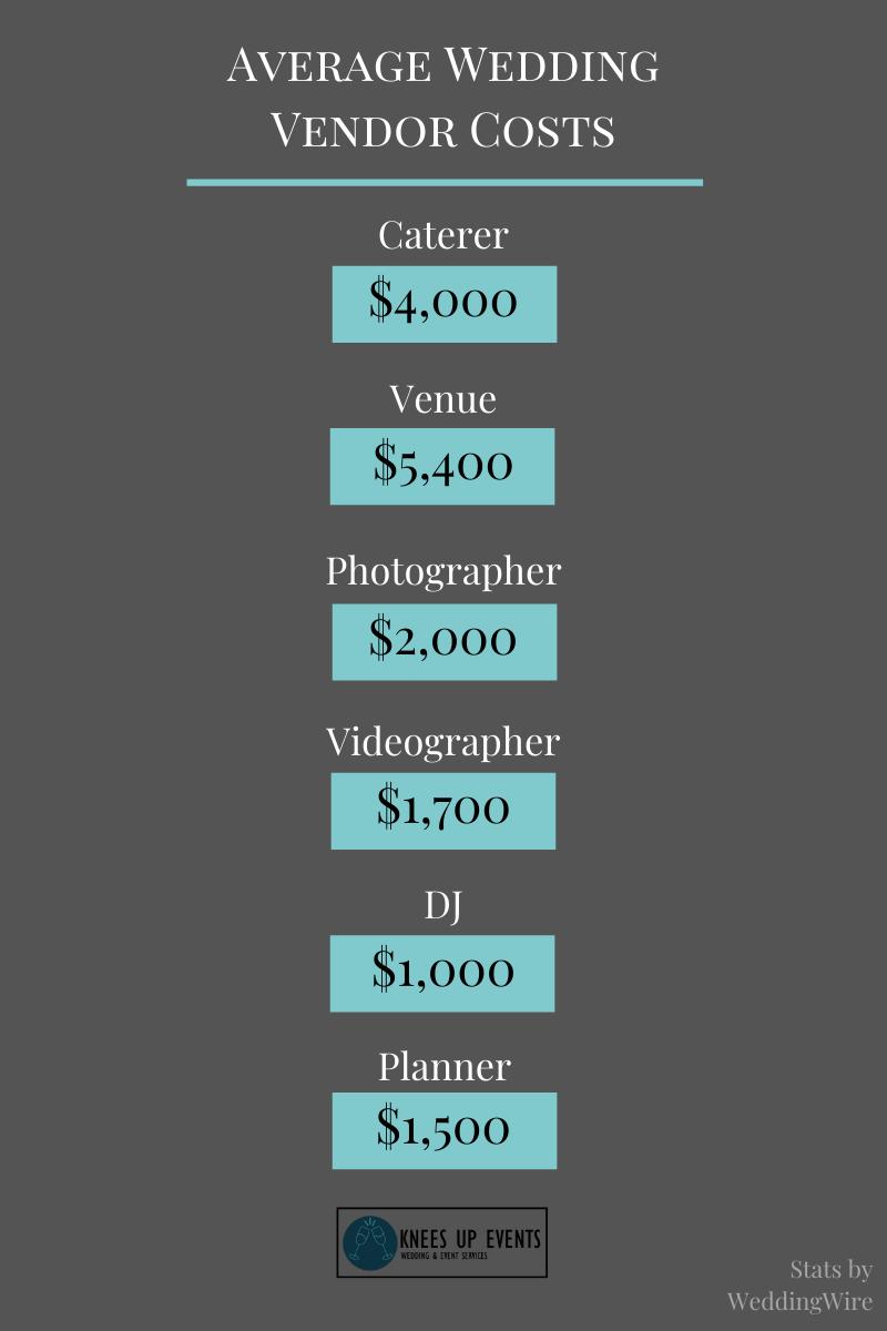 Average Wedding Vendor Costs, Wedding Budget, Wedding Cost, Average Wedding Costs