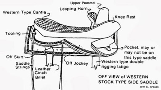 side saddle, sidesaddle, ride side saddle, ride aside, ride sidesaddle, how to ride side saddle, how to fit a side saddle, annual gathering, international side saddle organization, isso, parts of the side saddle