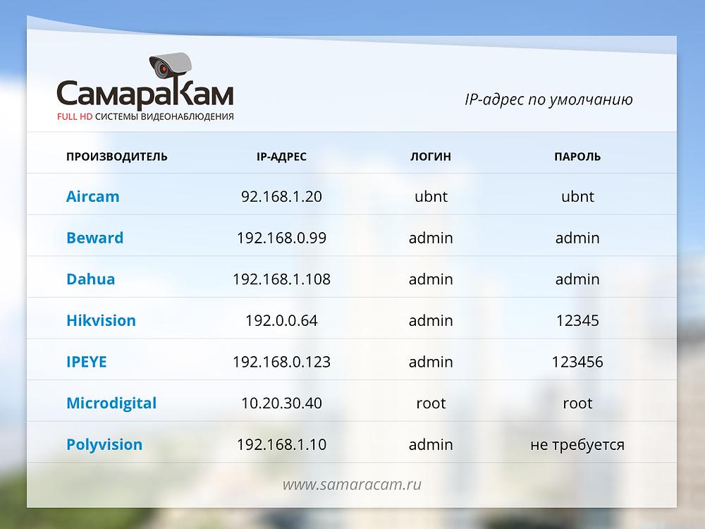IP-адрес по умолчанию