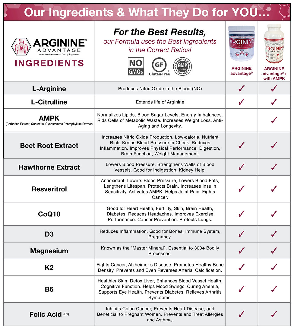 Advantage Ingredients Chart.jpg