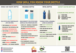 LGW_How well you know your bottle