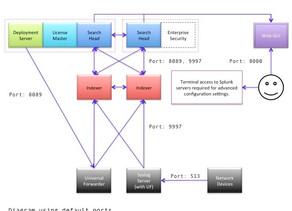Splunk Enterprise Fundamentals: Hardware