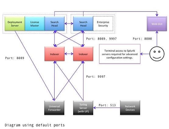 Splunk Enterprise Fundamentals: Hardware | Home | Rose Security