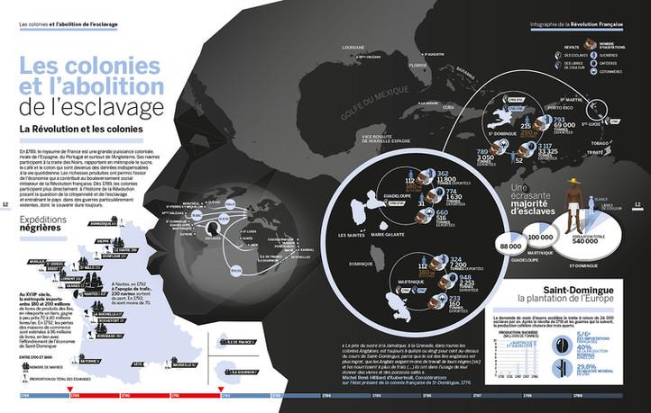 Les colonies et l'esclavage