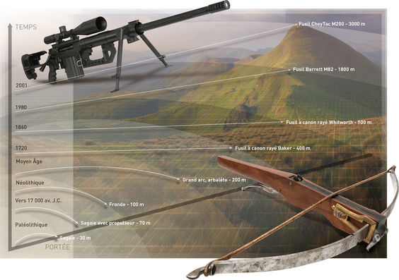 Évolution de la portée des armes