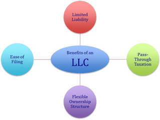 Why should you form an LLC? – 4 Benefits of Forming an LLC