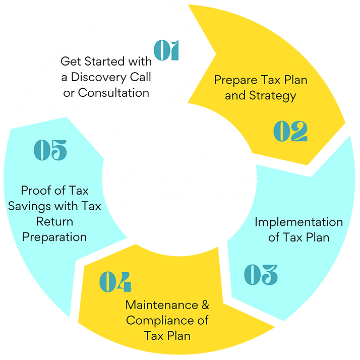 Cycle of a Distinct Client.png