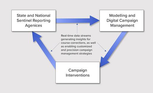 Digital Campaigns Graph 1-13.png