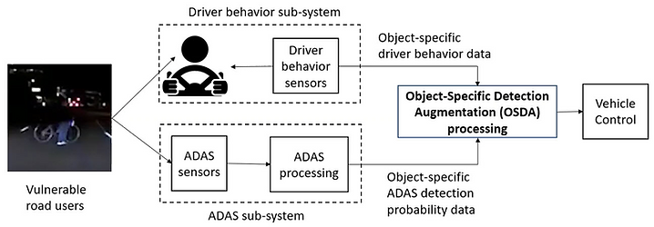 IPRD_ADAS_OSDR_Diagram 1.png