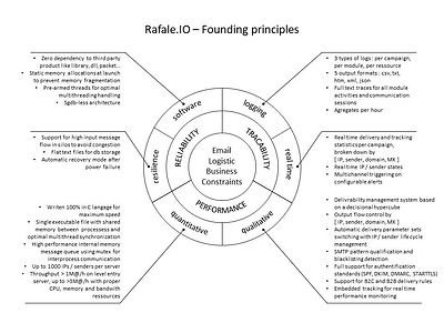 Rafale.IO - Founding principles.jpg
